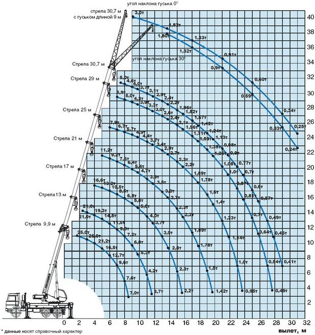 Технические характеристики автокрана Ивановец 25 тонн